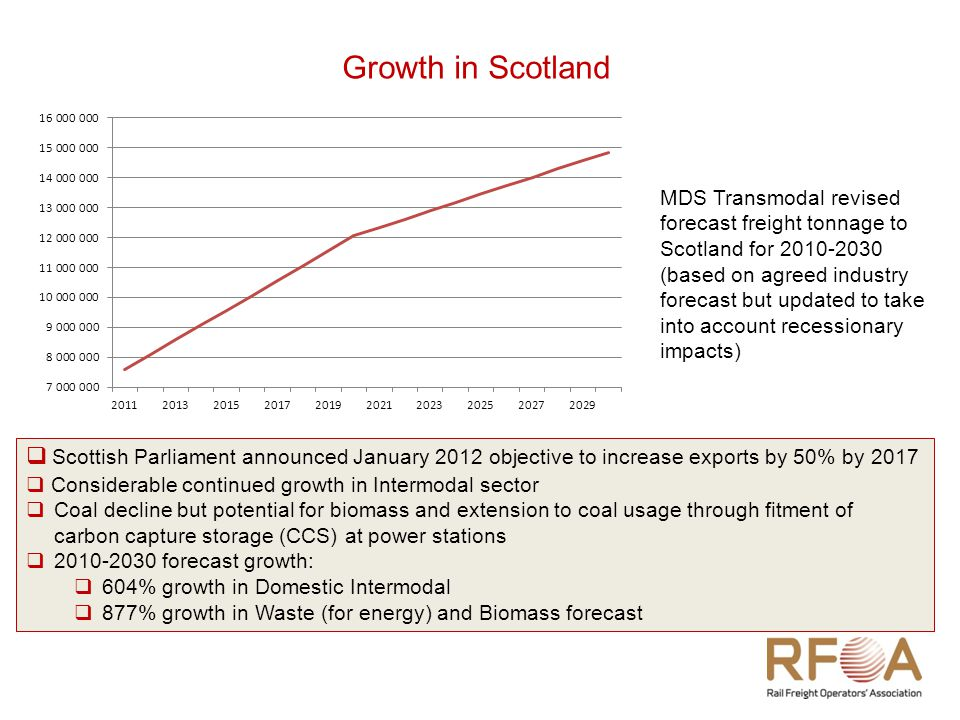 MDS Transmodal revised forecast freight tonnage to Scotland for 2010-2030 (based on agreed industry forecast but updated to take into account recessionary impacts)  Scottish Parliament announced January 2012 objective to increase exports by 50% by 2017  Considerable continued growth in Intermodal sector  Coal decline but potential for biomass and extension to coal usage through fitment of carbon capture storage (CCS) at power stations  2010-2030 forecast growth:  604% growth in Domestic Intermodal  877% growth in Waste (for energy) and Biomass forecast Growth in Scotland