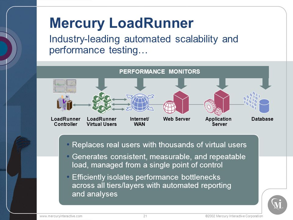 ©2002 Mercury Interactive Corporationwww.mercuryinteractive.com21 Mercury LoadRunner Web ServerApplication Server DatabaseInternet/ WAN LoadRunner Controller LoadRunner Virtual Users Industry-leading automated scalability and performance testing… PERFORMANCE MONITORS Replaces real users with thousands of virtual users Generates consistent, measurable, and repeatable load, managed from a single point of control Efficiently isolates performance bottlenecks across all tiers/layers with automated reporting and analyses