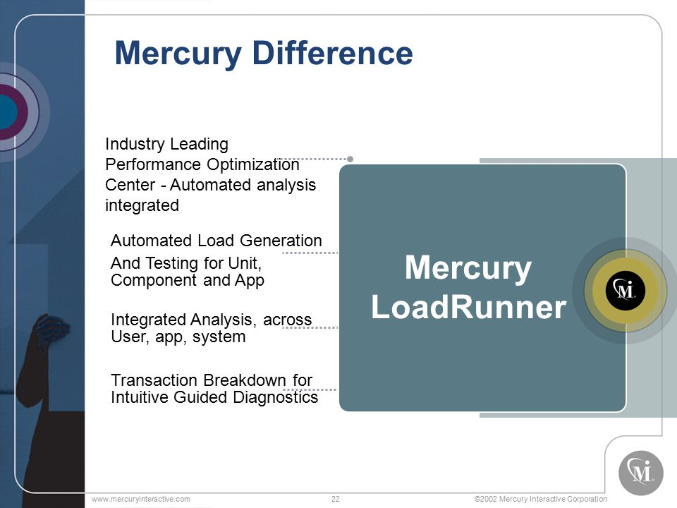 ©2002 Mercury Interactive Corporationwww.mercuryinteractive.com22 Integrated Analysis, across User, app, system Mercury Difference Automated Load Generation And Testing for Unit, Component and App Industry Leading Performance Optimization Center - Automated analysis integrated Transaction Breakdown for Intuitive Guided Diagnostics Mercury LoadRunner
