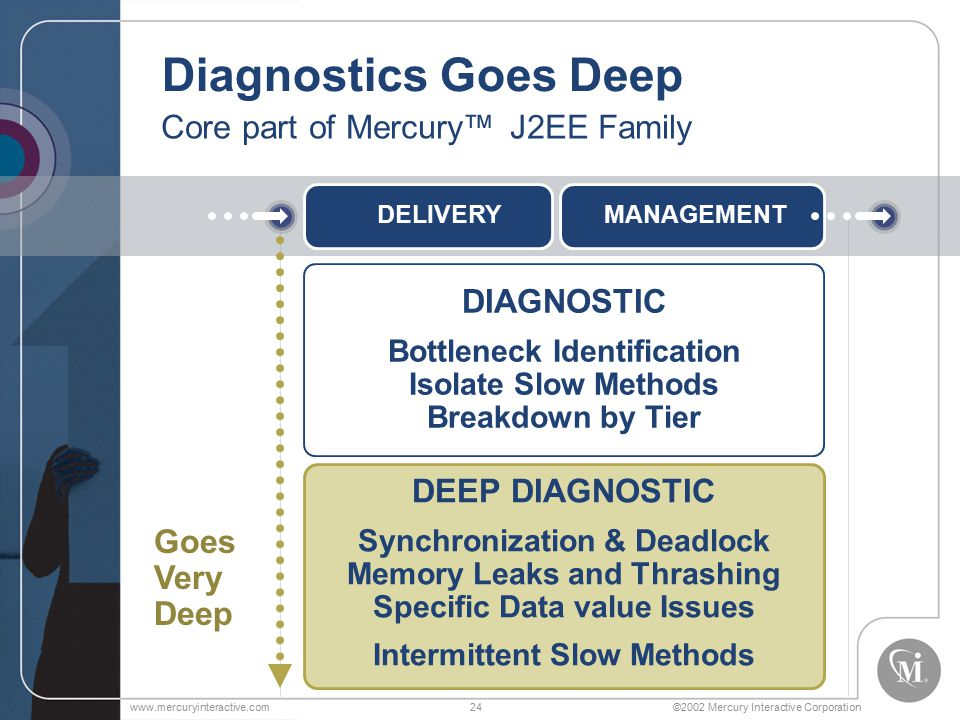 ©2002 Mercury Interactive Corporationwww.mercuryinteractive.com24 Diagnostics Goes Deep DIAGNOSTIC Bottleneck Identification Isolate Slow Methods Breakdown by Tier Core part of Mercury™ J2EE Family DEEP DIAGNOSTIC Synchronization & Deadlock Memory Leaks and Thrashing Specific Data value Issues Intermittent Slow Methods Goes Very Deep DELIVERYMANAGEMENT