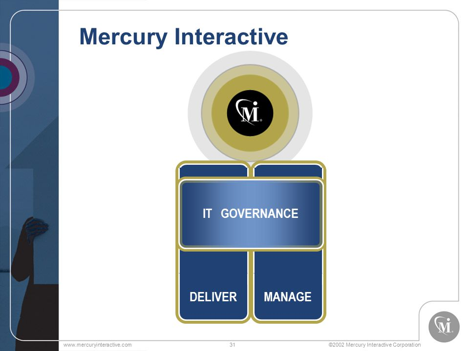 ©2002 Mercury Interactive Corporationwww.mercuryinteractive.com31 Mercury Interactive DELIVERMANAGE IT GOVERNANCE