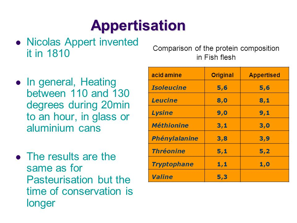 Appertisation Nicolas Appert invented it in 1810 In general, Heating between 110 and 130 degrees during 20min to an hour, in glass or aluminium cans The results are the same as for Pasteurisation but the time of conservation is longer acid amineOriginalAppertised Isoleucine5,6 Leucine8,08,1 Lysine9,09,1 Méthionine3,13,0 Phénylalanine3,83,9 Thréonine5,15,2 Tryptophane1,11,0 Valine5,3 Comparison of the protein composition in Fish flesh