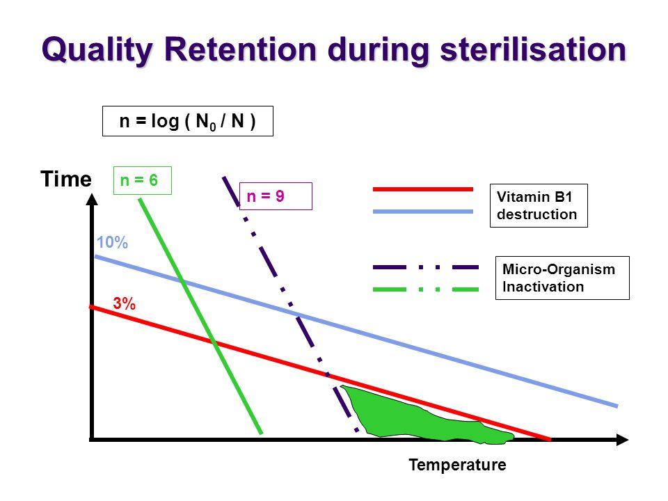 Time Temperature 3% 10% n = 6 n = 9 n = log ( N 0 / N ) Vitamin B1 destruction Micro-Organism Inactivation Quality Retention during sterilisation