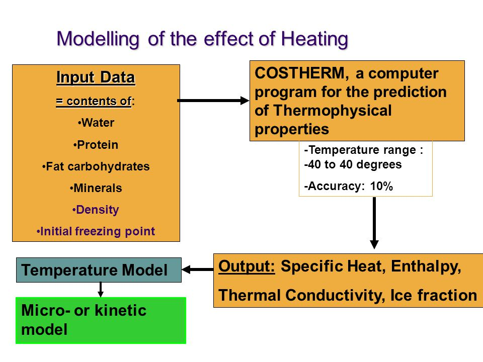 Modelling of the effect of Heating Input Data = contents of = contents of: Water Protein Fat carbohydrates Minerals Density Initial freezing point COSTHERM, a computer program for the prediction of Thermophysical properties -Temperature range : -40 to 40 degrees -Accuracy: 10% Output: Specific Heat, Enthalpy, Thermal Conductivity, Ice fraction Temperature Model Micro- or kinetic model