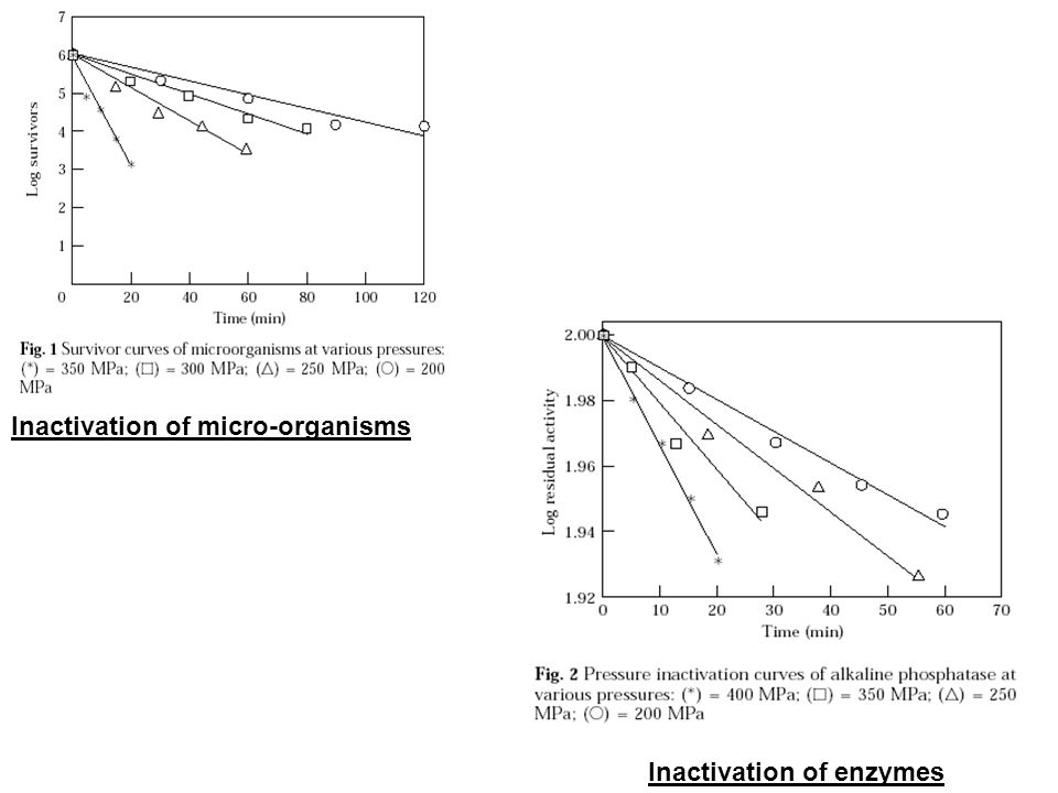 Inactivation of enzymes Inactivation of micro-organisms