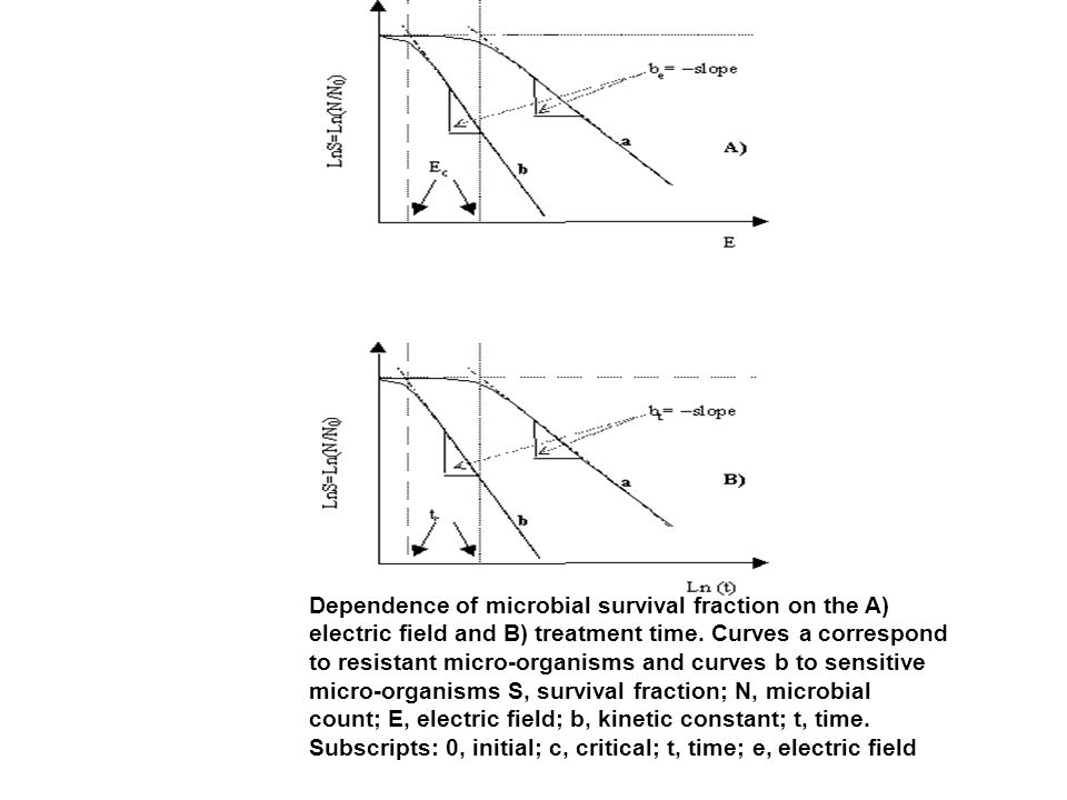 Dependence of microbial survival fraction on the A) electric field and B) treatment time.