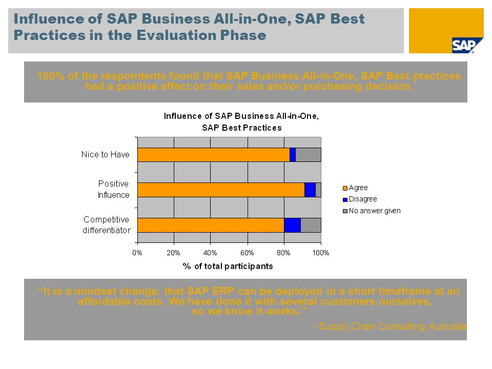 Influence of SAP Business All-in-One, SAP Best Practices in the Evaluation Phase 100% of the respondents found that SAP Business All-in-One, SAP Best practices had a positive effect on their sales and/or purchasing decision.