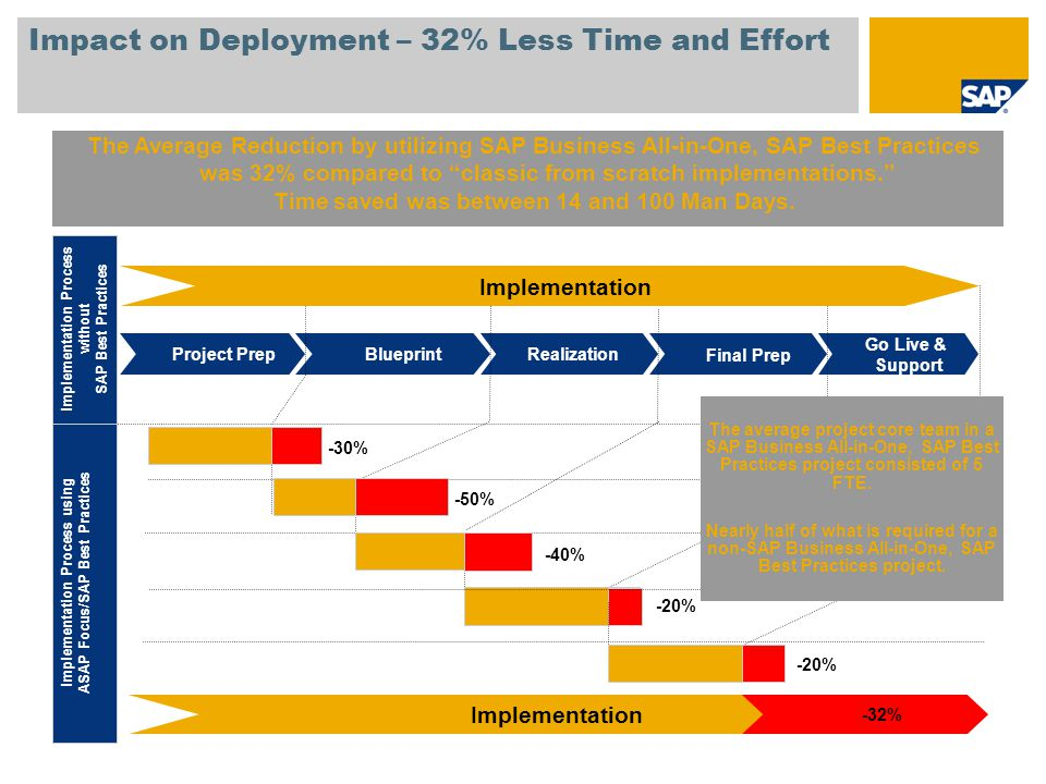 Impact on Deployment – 32% Less Time and Effort The Average Reduction by utilizing SAP Business All-in-One, SAP Best Practices was 32% compared to classic from scratch implementations. Time saved was between 14 and 100 Man Days.