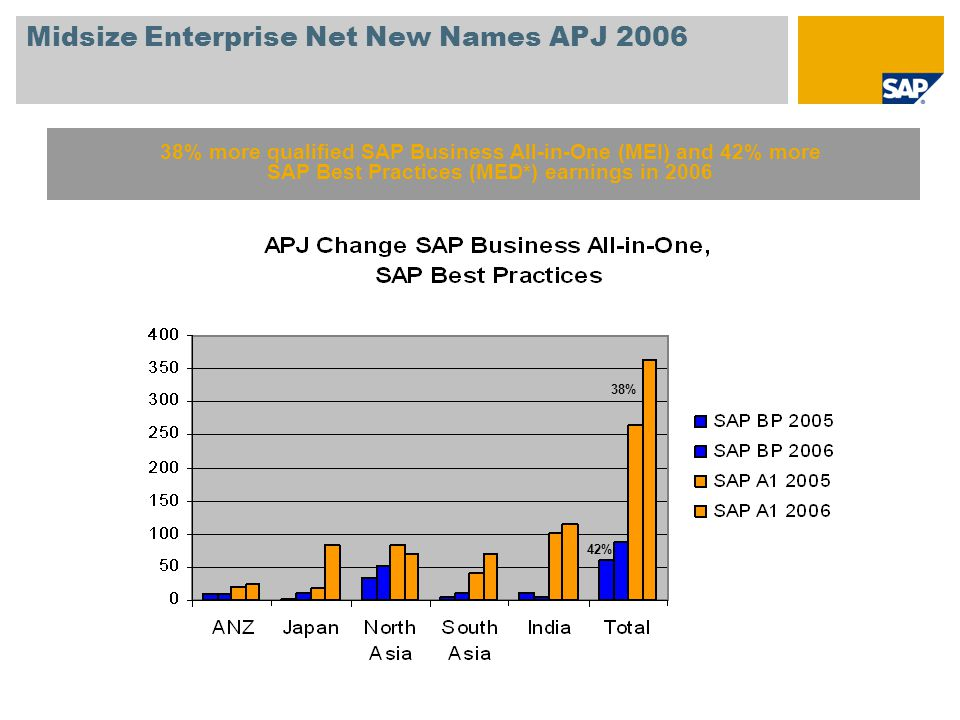 Midsize Enterprise Net New Names APJ 2006 38% more qualified SAP Business All-in-One (MEI) and 42% more SAP Best Practices (MED*) earnings in 2006 38% 42%