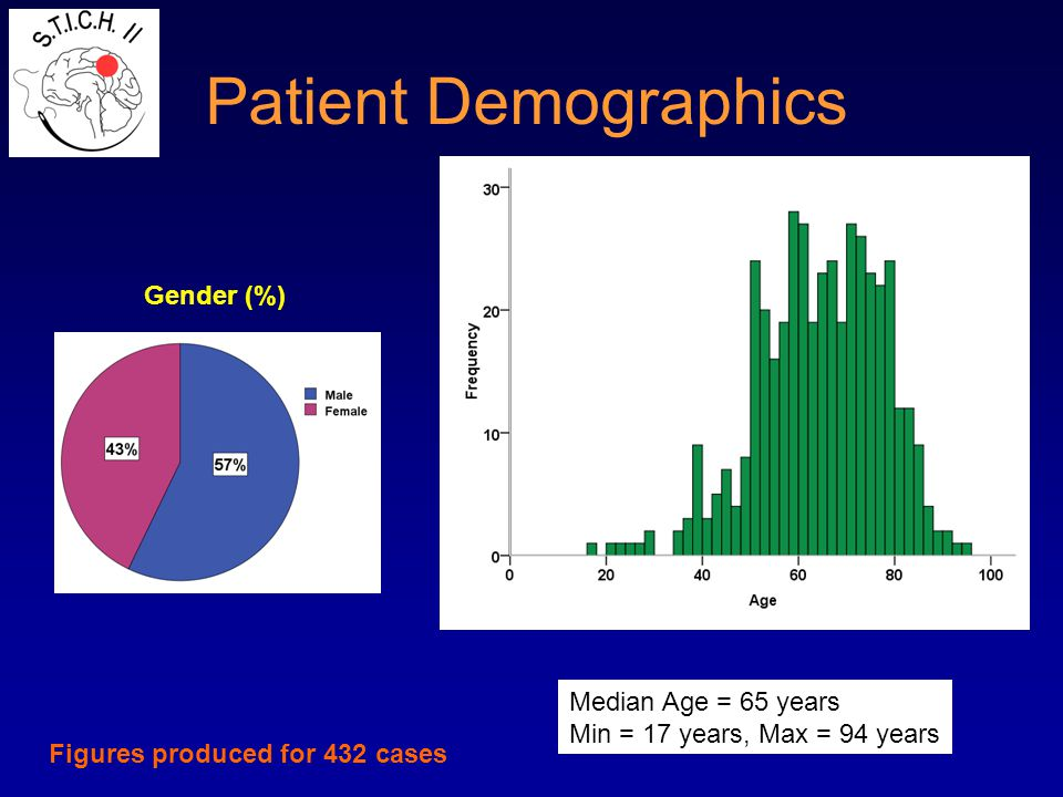 Patient Demographics Gender (%) Age Figures produced for 432 cases Median Age = 65 years Min = 17 years, Max = 94 years