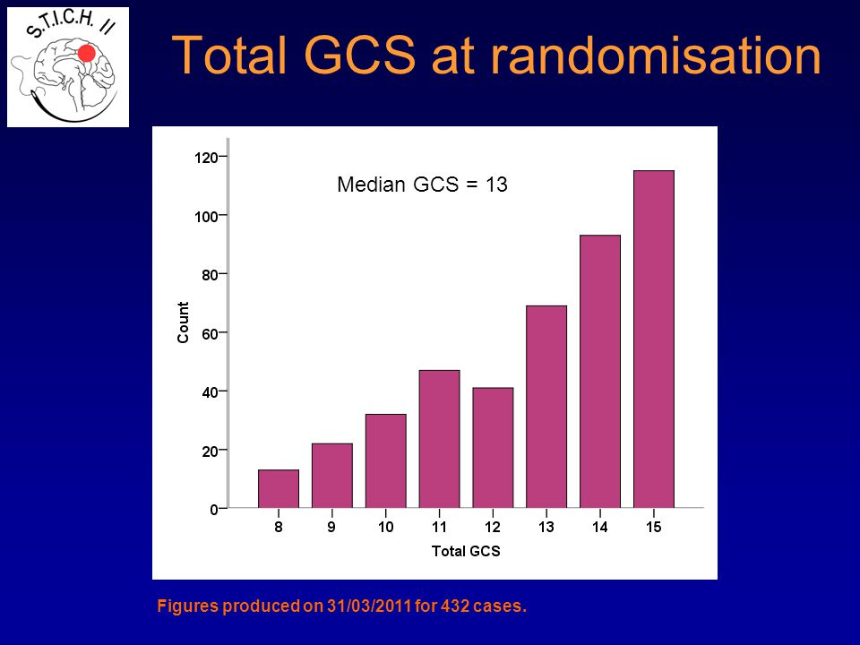 Total GCS at randomisation Figures produced on 31/03/2011 for 432 cases. Median GCS = 13