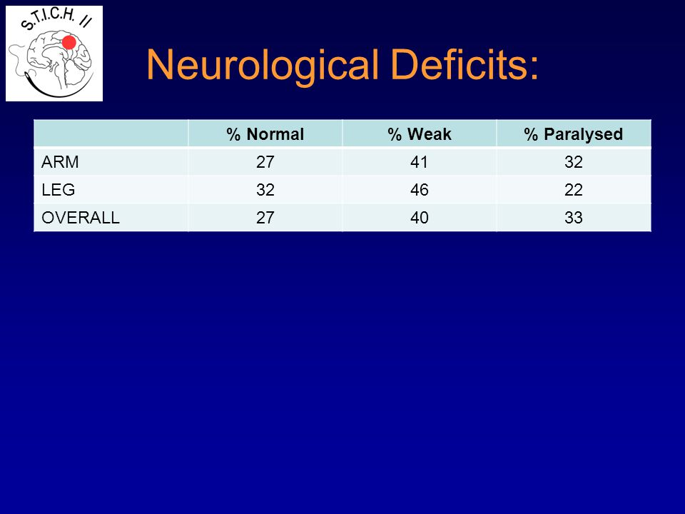 Neurological Deficits: % Normal% Weak% Paralysed ARM274132 LEG324622 OVERALL274033