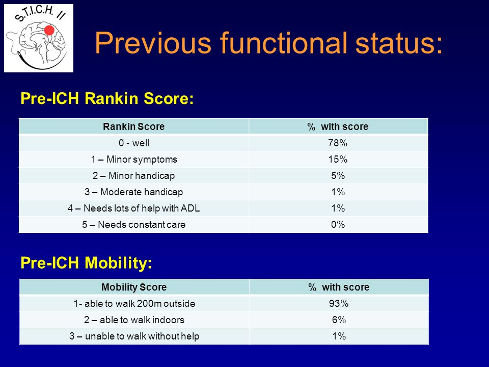 Previous functional status: Pre-ICH Rankin Score: Rankin Score% with score 0 - well78% 1 – Minor symptoms15% 2 – Minor handicap5% 3 – Moderate handica