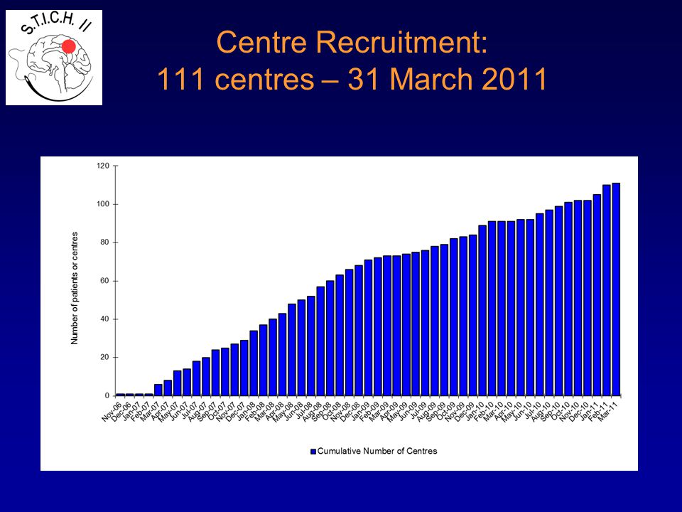 Centre Recruitment: 111 centres – 31 March 2011