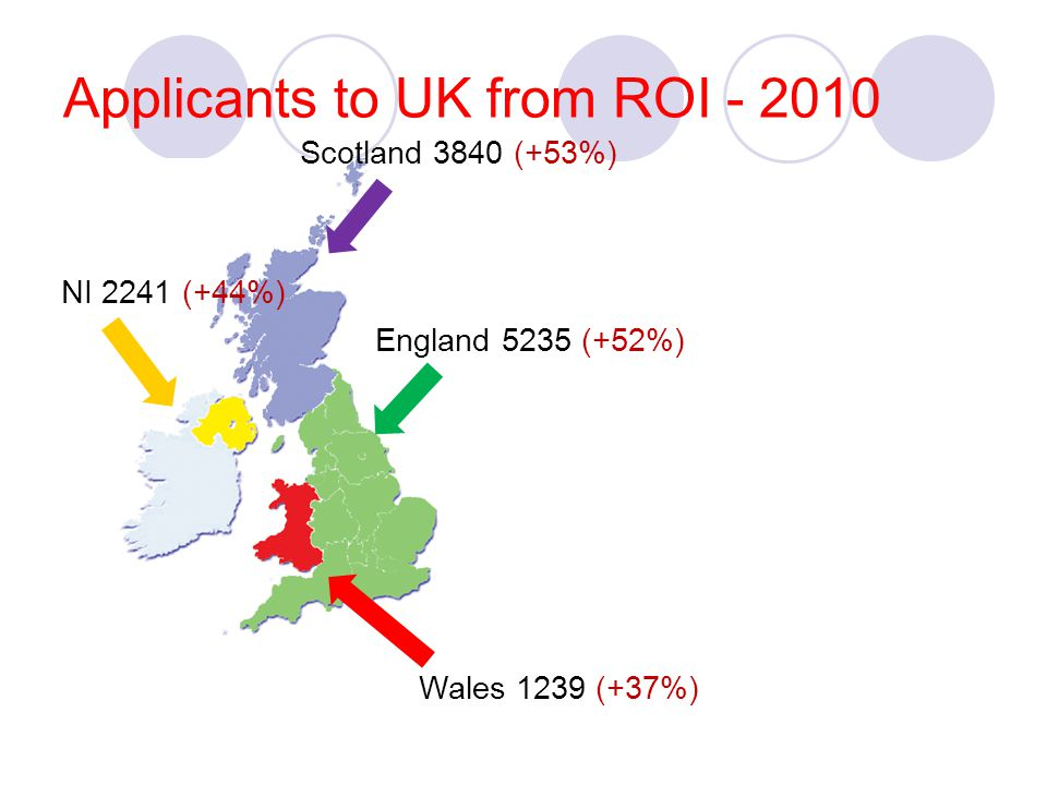 Applicants to UK from ROI - 2010 Scotland 3840 (+53%) England 5235 (+52%) NI 2241 (+44%) Wales 1239 (+37%)