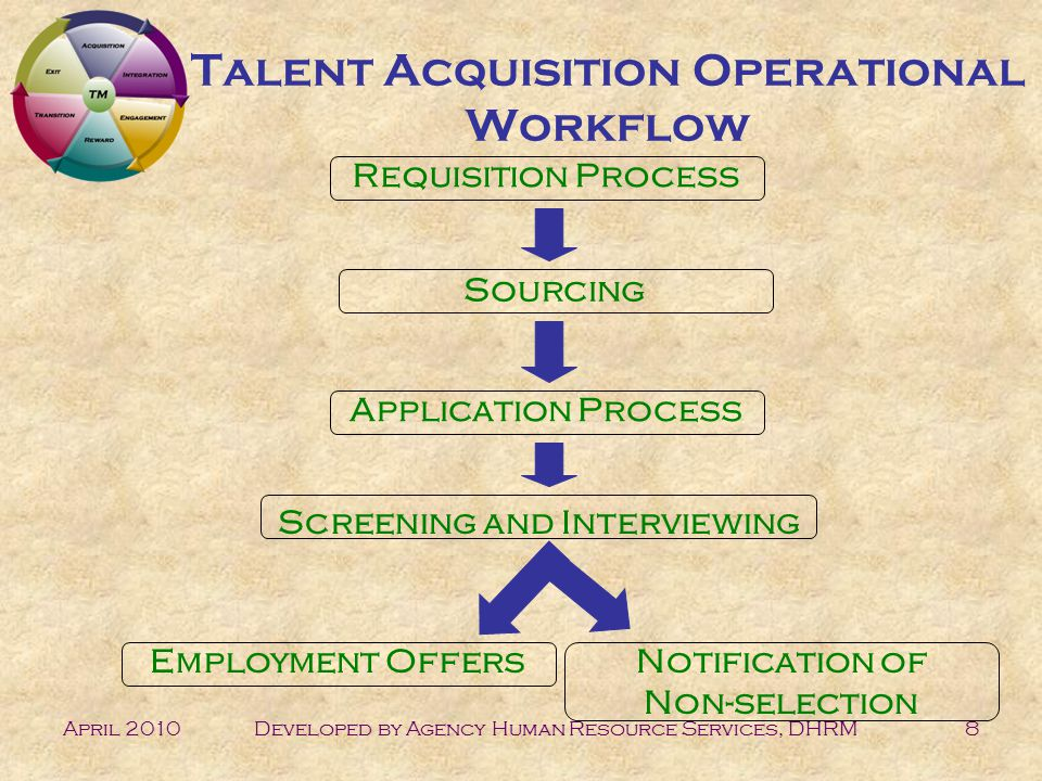 April 2010Developed by Agency Human Resource Services, DHRM8 Talent Acquisition Operational Workflow Requisition Process Sourcing Application Process