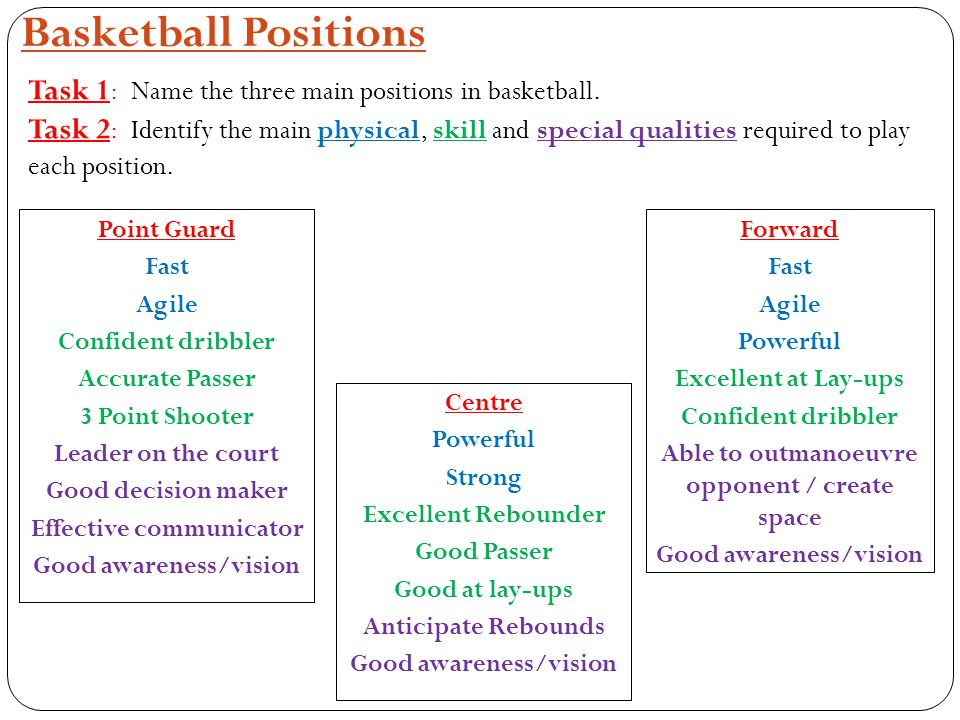 Basketball Positions Point Guard Fast Agile Confident dribbler Accurate Passer 3 Point Shooter Leader on the court Good decision maker Effective communicator Good awareness/vision Task 1 : Name the three main positions in basketball.