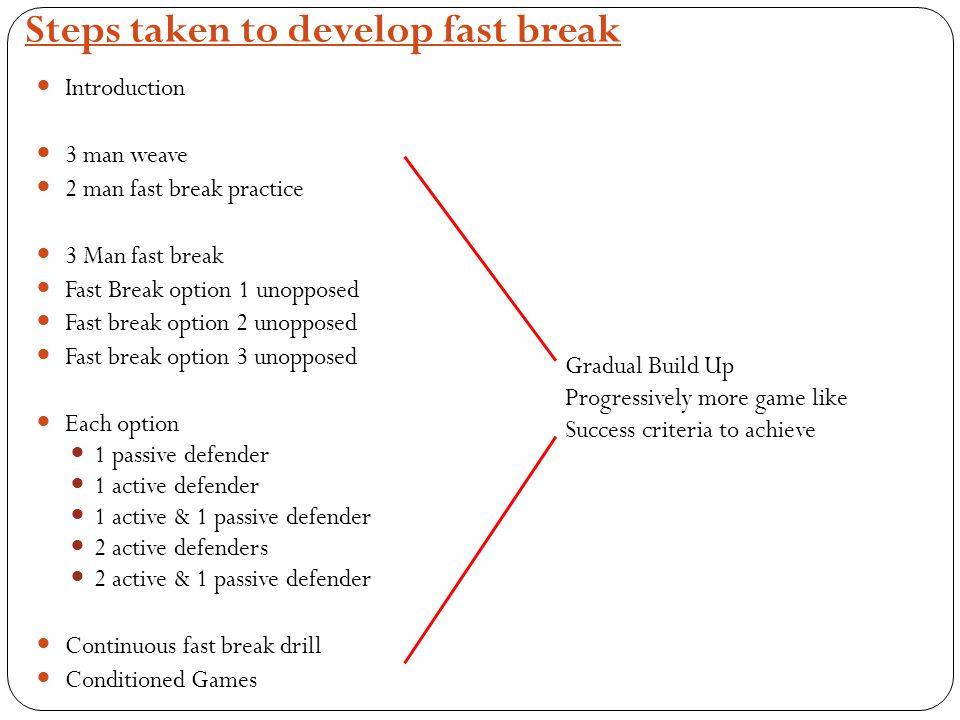 Steps taken to develop fast break Introduction 3 man weave 2 man fast break practice 3 Man fast break Fast Break option 1 unopposed Fast break option