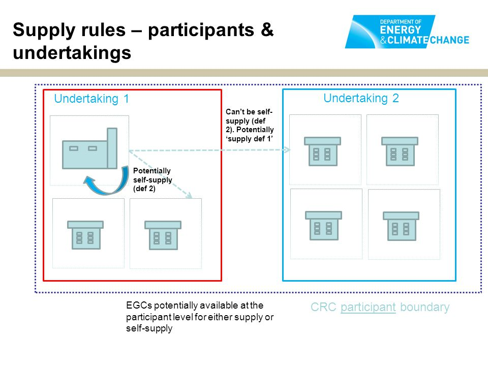 Supply rules – participants & undertakings CRC participant boundary Undertaking 1 Undertaking 2 Can't be self- supply (def 2).