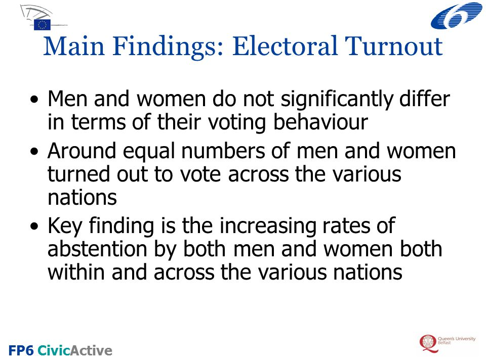 FP6 CivicActive European Election Turnout – Gender differences have disappeared Source: Eurobarometer, European Election Study 1999 & EP Post Election Survey 2004