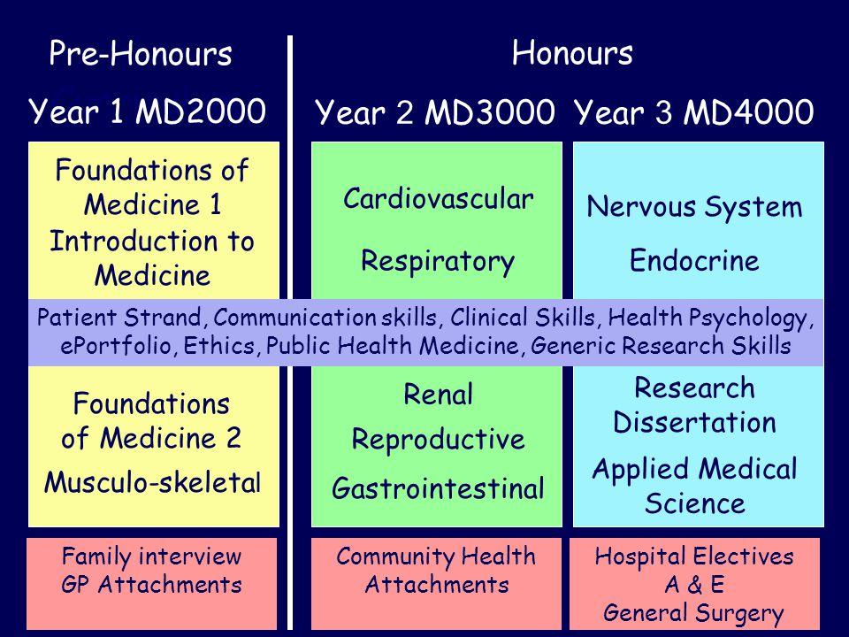 Clinical skills folder