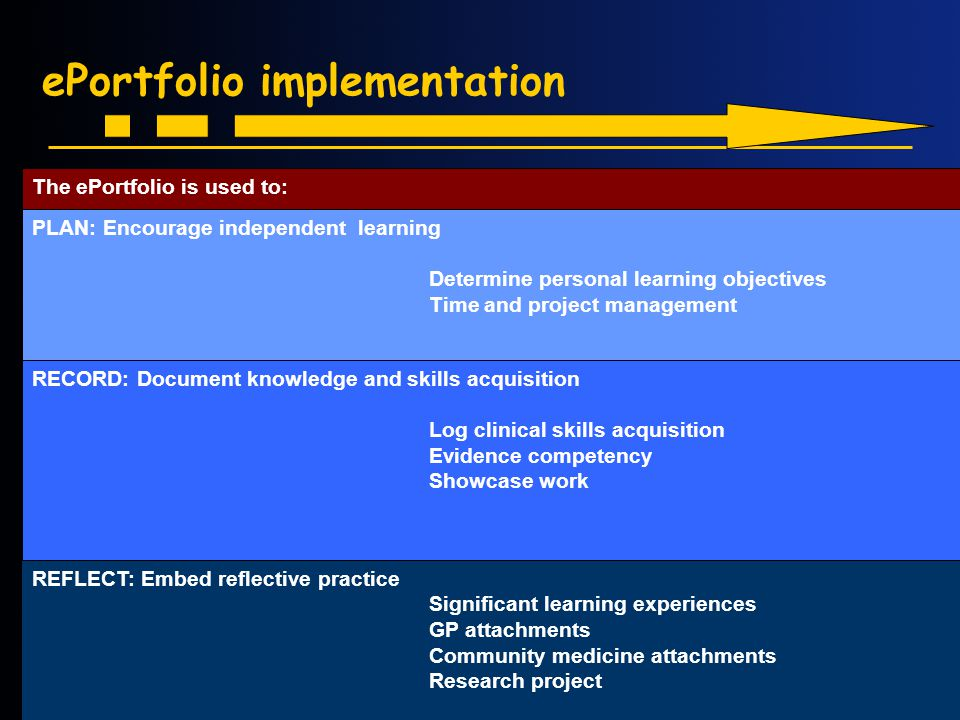 ePortfolio implementation REFLECT: Embed reflective practice Significant learning experiences GP attachments Community medicine attachments Research project RECORD: Document knowledge and skills acquisition Log clinical skills acquisition Evidence competency Showcase work PLAN: Encourage independent learning Determine personal learning objectives Time and project management The ePortfolio is used to: