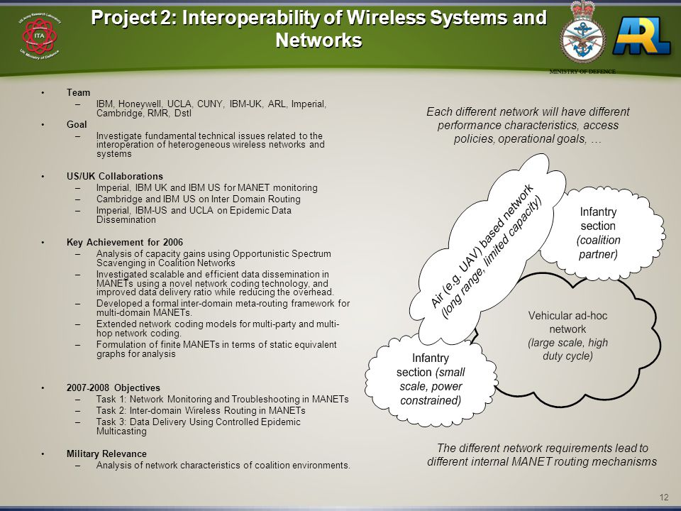 12 Project 2: Interoperability of Wireless Systems and Networks Team –IBM, Honeywell, UCLA, CUNY, IBM-UK, ARL, Imperial, Cambridge, RMR, Dstl Goal –In