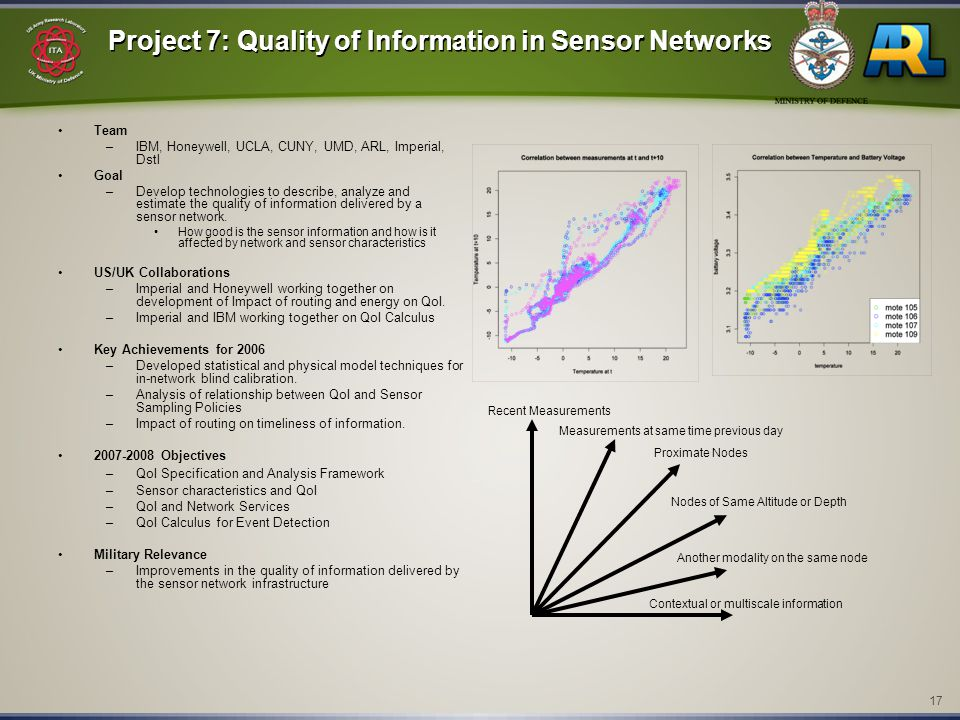 17 Project 7: Quality of Information in Sensor Networks Team –IBM, Honeywell, UCLA, CUNY, UMD, ARL, Imperial, Dstl Goal –Develop technologies to descr