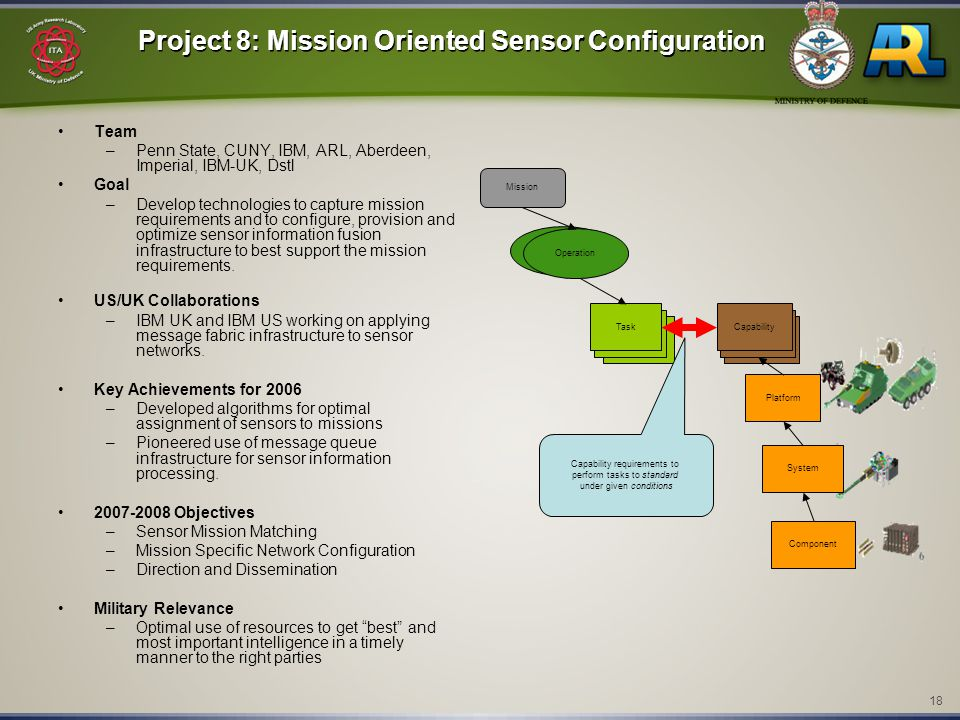 18 Project 8: Mission Oriented Sensor Configuration Team –Penn State, CUNY, IBM, ARL, Aberdeen, Imperial, IBM-UK, Dstl Goal –Develop technologies to c