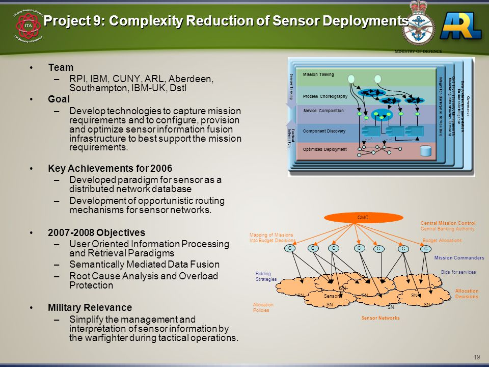 19 Project 9: Complexity Reduction of Sensor Deployments Team –RPI, IBM, CUNY, ARL, Aberdeen, Southampton, IBM-UK, Dstl Goal –Develop technologies to capture mission requirements and to configure, provision and optimize sensor information fusion infrastructure to best support the mission requirements.