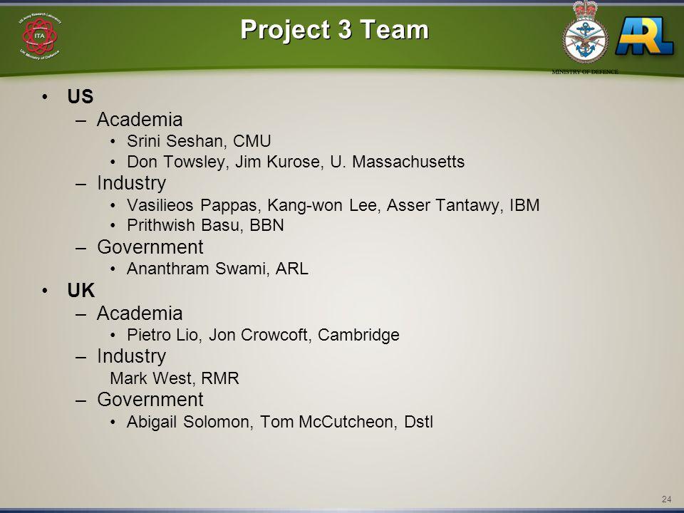 24 Project 3 Team US –Academia Srini Seshan, CMU Don Towsley, Jim Kurose, U. Massachusetts –Industry Vasilieos Pappas, Kang-won Lee, Asser Tantawy, IB