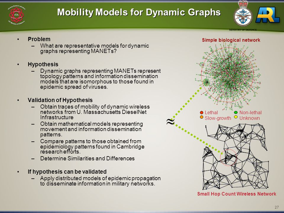 27 Mobility Models for Dynamic Graphs Problem –What are representative models for dynamic graphs representing MANETs.