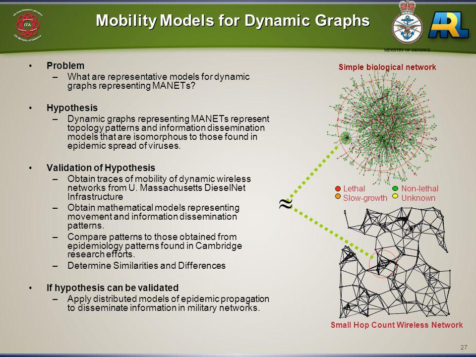 27 Mobility Models for Dynamic Graphs Problem –What are representative models for dynamic graphs representing MANETs? Hypothesis –Dynamic graphs repre