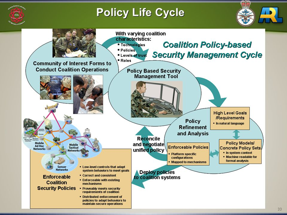 33 Policy Life Cycle