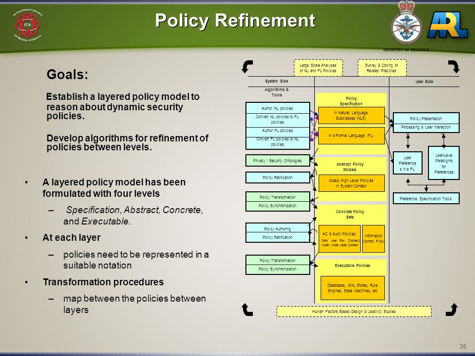 36 Policy Refinement Goals: Establish a layered policy model to reason about dynamic security policies. Develop algorithms for refinement of policies