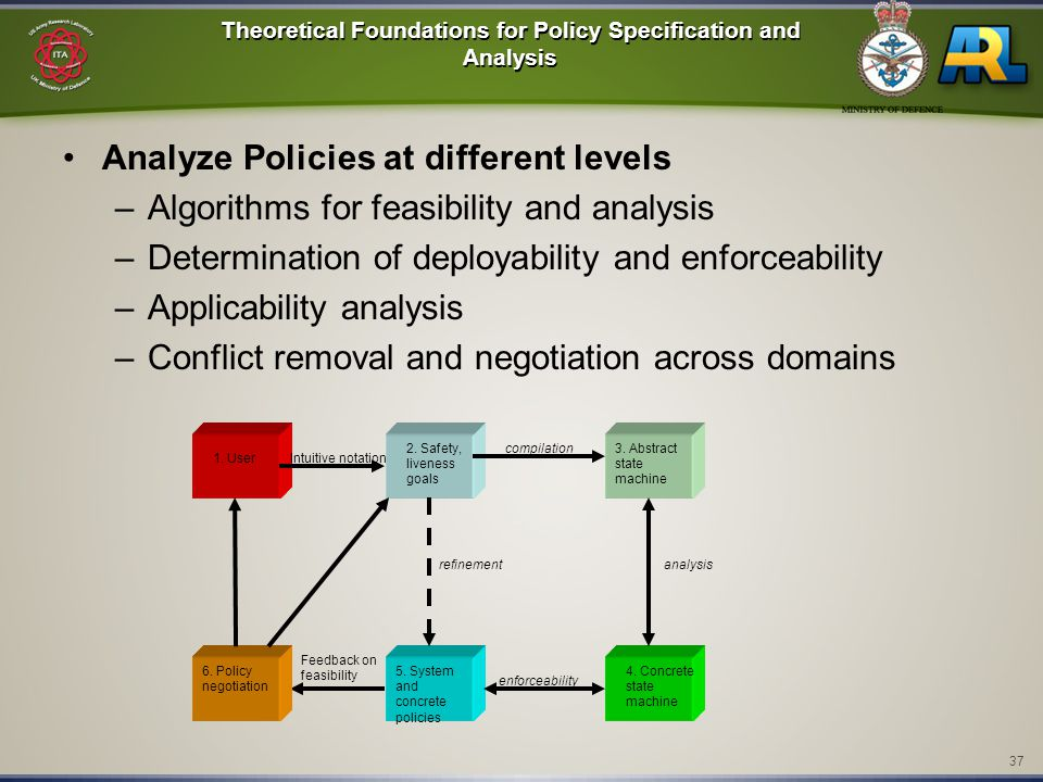 37 Theoretical Foundations for Policy Specification and Analysis Analyze Policies at different levels –Algorithms for feasibility and analysis –Determination of deployability and enforceability –Applicability analysis –Conflict removal and negotiation across domains 1.