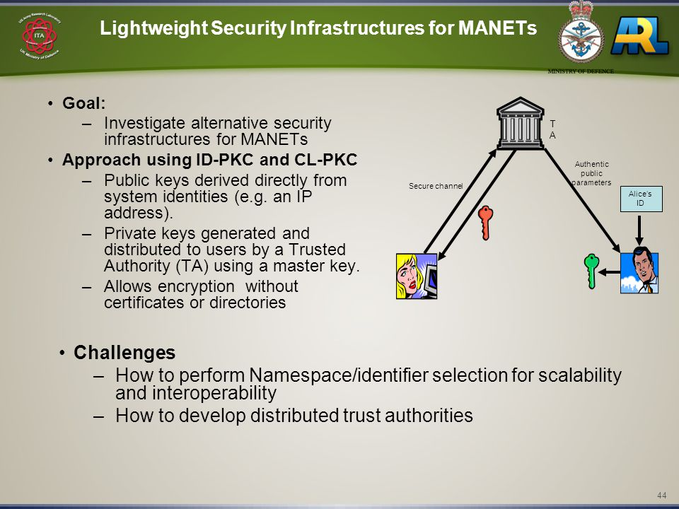 44 Lightweight Security Infrastructures for MANETs Goal: –Investigate alternative security infrastructures for MANETs Approach using ID-PKC and CL-PKC –Public keys derived directly from system identities (e.g.