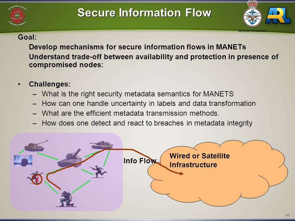 45 Secure Information Flow Goal: Develop mechanisms for secure information flows in MANETs Understand trade-off between availability and protection in