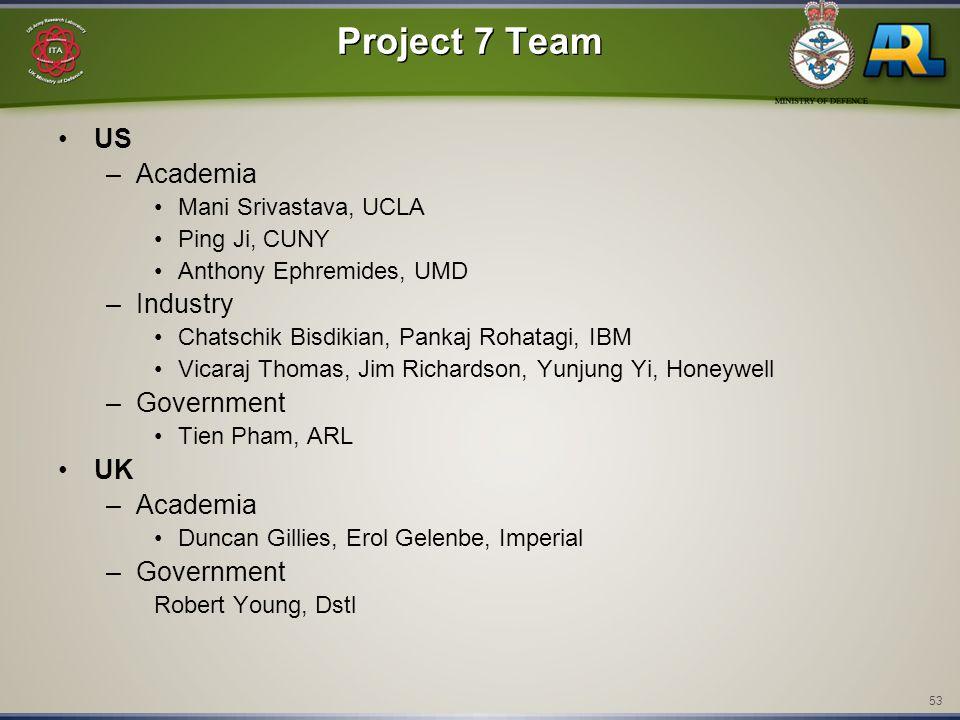 53 Project 7 Team US –Academia Mani Srivastava, UCLA Ping Ji, CUNY Anthony Ephremides, UMD –Industry Chatschik Bisdikian, Pankaj Rohatagi, IBM Vicaraj