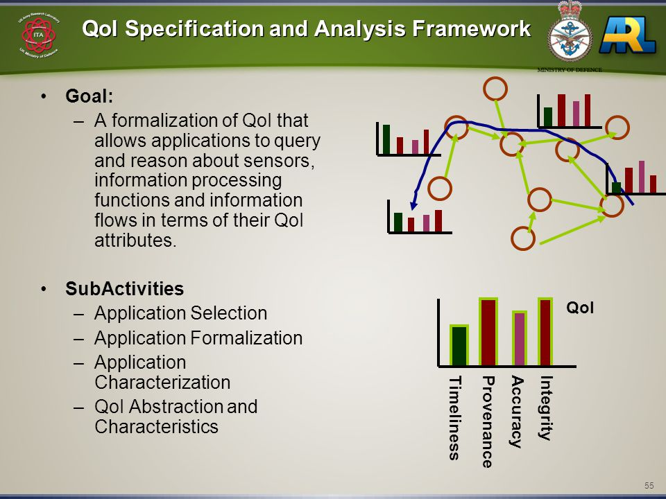55 QoI Specification and Analysis Framework Goal: –A formalization of QoI that allows applications to query and reason about sensors, information processing functions and information flows in terms of their QoI attributes.
