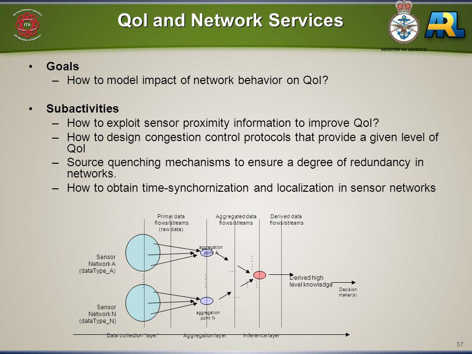 57 QoI and Network Services Goals –How to model impact of network behavior on QoI? Subactivities –How to exploit sensor proximity information to impro