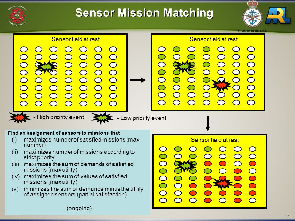 62 Sensor Mission Matching Find an assignment of sensors to missions that (i)maximizes number of satisfied missions (max number) (ii)maximizes number