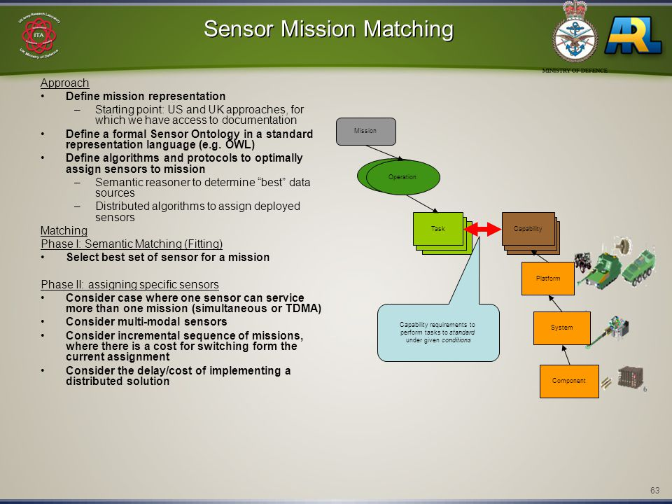 63 Sensor Mission Matching Approach Define mission representation –Starting point: US and UK approaches, for which we have access to documentation Define a formal Sensor Ontology in a standard representation language (e.g.