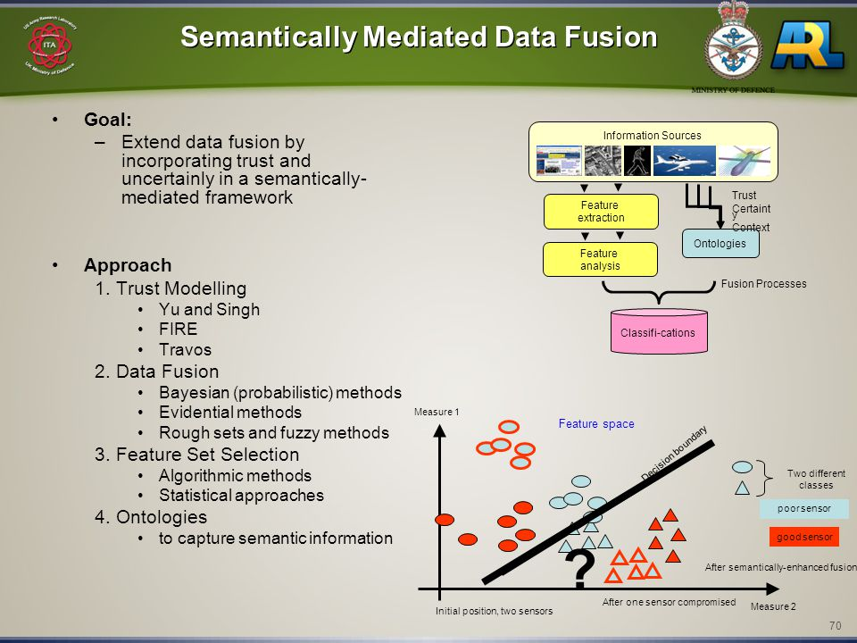 70 Semantically Mediated Data Fusion Goal: –Extend data fusion by incorporating trust and uncertainly in a semantically- mediated framework Approach 1.