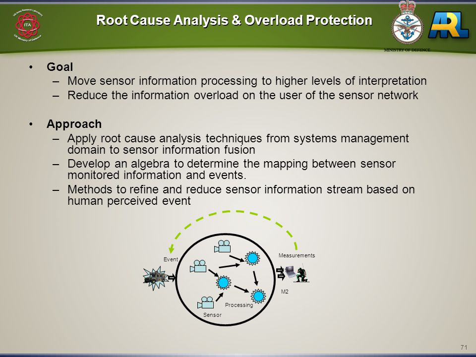 71 Root Cause Analysis & Overload Protection Goal –Move sensor information processing to higher levels of interpretation –Reduce the information overload on the user of the sensor network Approach –Apply root cause analysis techniques from systems management domain to sensor information fusion –Develop an algebra to determine the mapping between sensor monitored information and events.