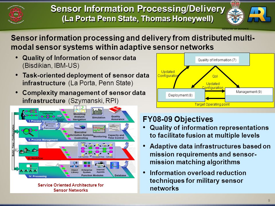 9 Sensor Information Processing/Delivery (La Porta Penn State, Thomas Honeywell) Sensor Information Processing/Delivery (La Porta Penn State, Thomas Honeywell) Sensor information processing and delivery from distributed multi- modal sensor systems within adaptive sensor networks Quality of Information of sensor data (Bisdikian, IBM-US) Task-oriented deployment of sensor data infrastructure (La Porta, Penn State) Complexity management of sensor data infrastructure (Szymanski, RPI) Quality of information representations to facilitate fusion at multiple levels Adaptive data infrastructures based on mission requirements and sensor- mission matching algorithms Information overload reduction techniques for military sensor networks FY08-09 Objectives Service Oriented Architecture for Sensor Networks Quality of Information (7) Deployment (8) Management (9) QoI Updated Configuration Updated Configuration Target Operating point