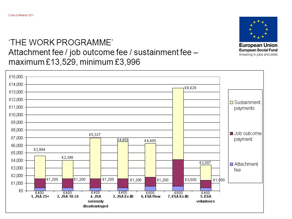 Crisis Conference 2011 'THE WORK PROGRAMME' Attachment fee / job outcome fee / sustainment fee – maximum £13,529, minimum £3,996