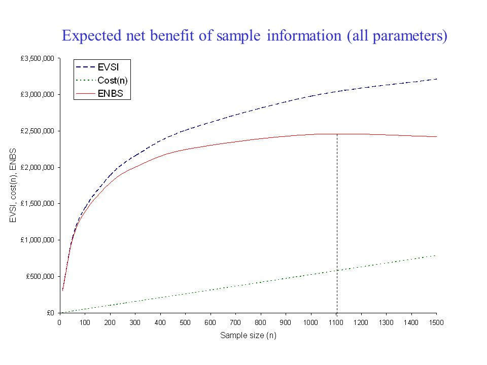 Expected net benefit of sample information (all parameters)