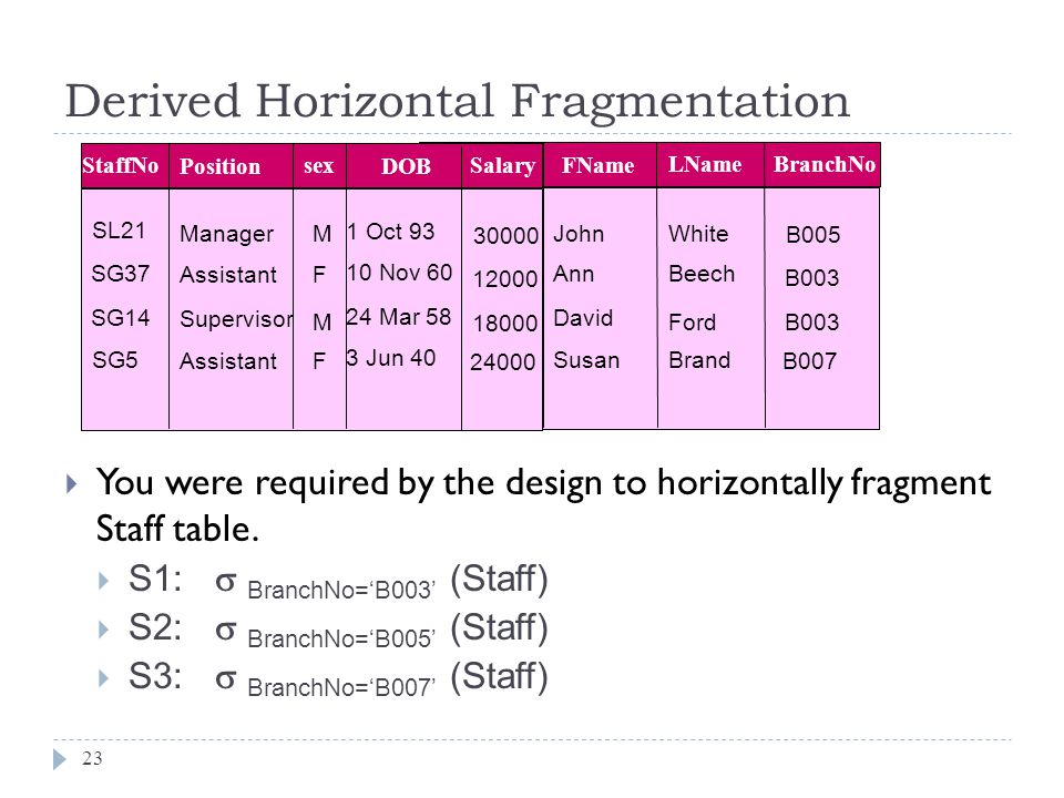 Derived Horizontal Fragmentation 23  You were required by the design to horizontally fragment Staff table.  S1:  BranchNo='B003' (Staff)  S2:  Br