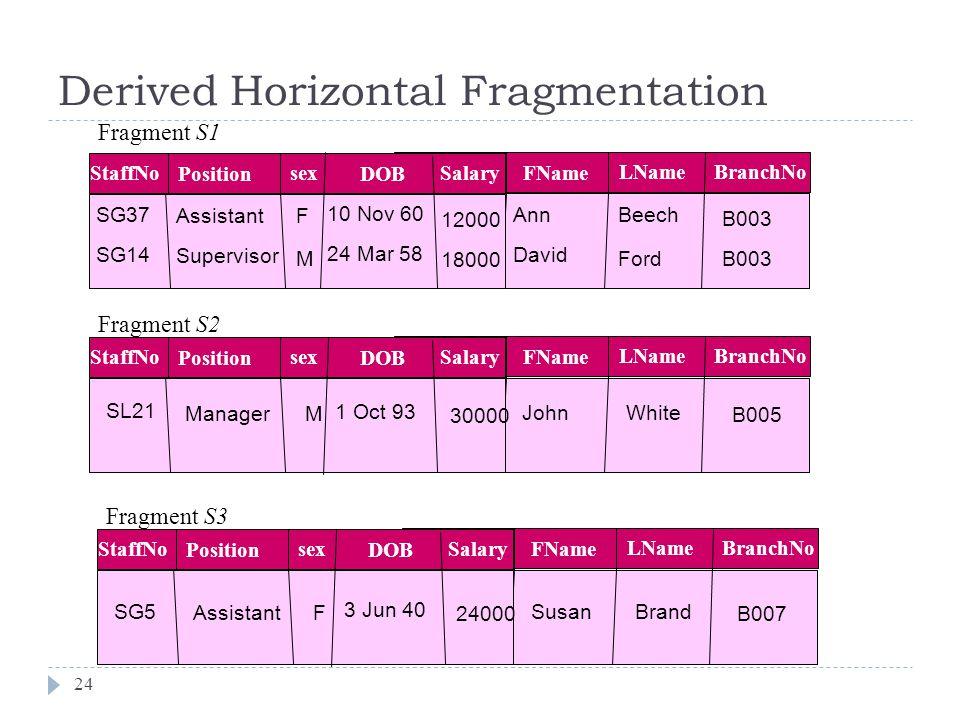 Derived Horizontal Fragmentation 24 Ann David FName Beech Ford LNameBranchNo B003 SG37 SG14 StaffNo Assistant Supervisor Position F M sexSalary 12000